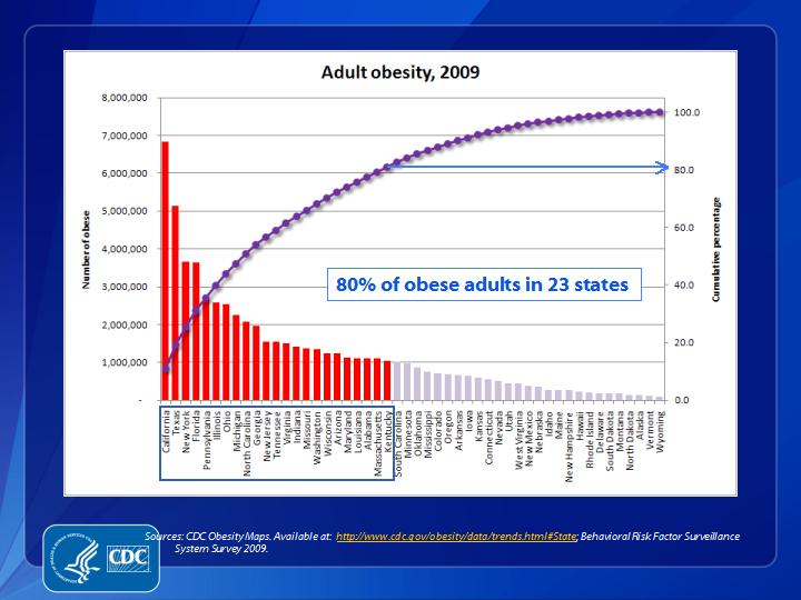 CDC, Adult Obesity 2009 stats