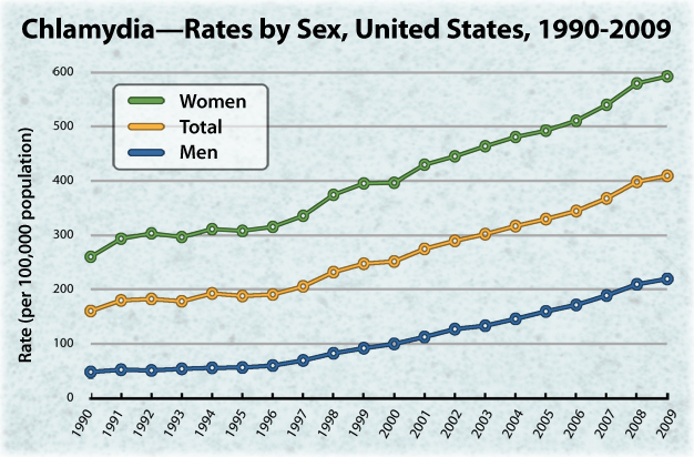 Sexually transmitted diseases statistics in usa