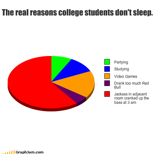 sleep deprivation college students essay