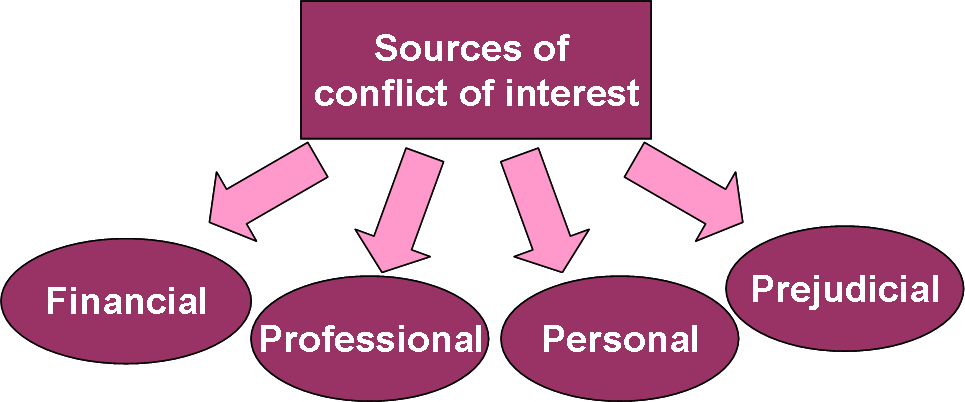 Conflicts of interest sources