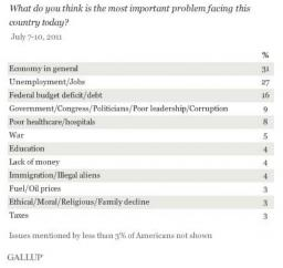 PEW July 2011 poll results