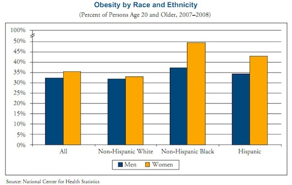 american medical association obesity guidelines
