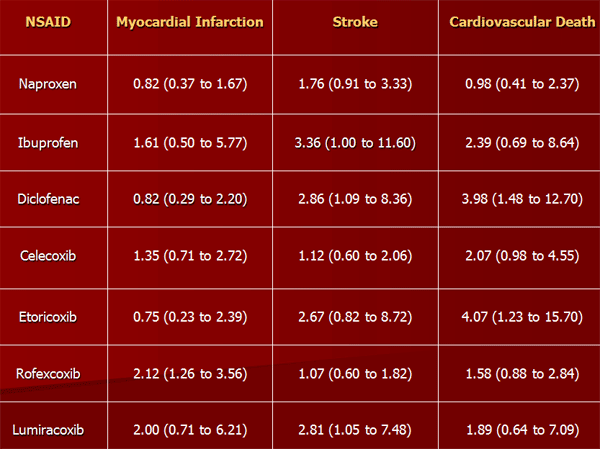 NSAIDS and cardiovascular risk