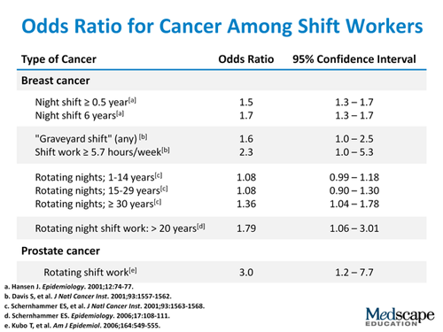 Shift work and breast cancer
