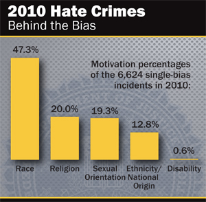 FBI's Hate Crime Statistics 2010