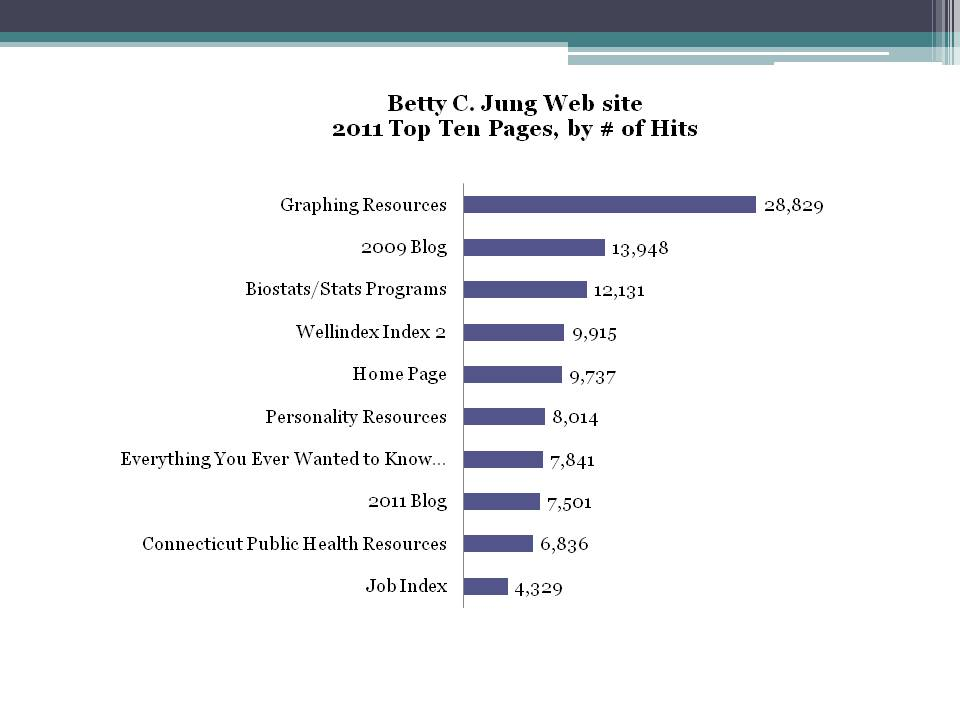 2011 Top 10 Pages with the greatest number of hits