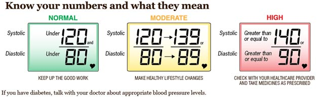 CDC What's normal blood pressure