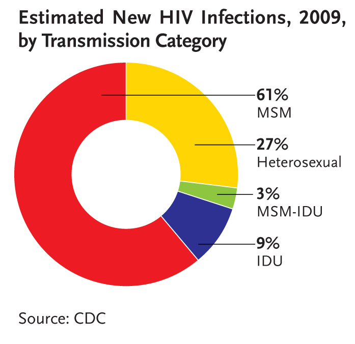 CDC - HIV transmission, 2009