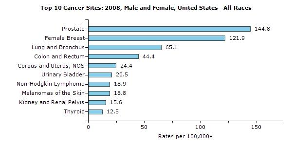 CDC 2008 Cancer stats