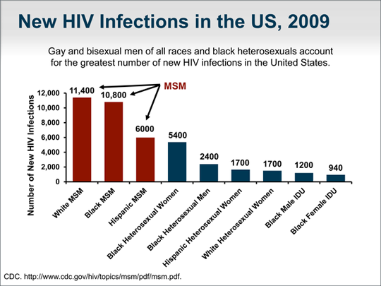 CDC new HIV infections, 2009