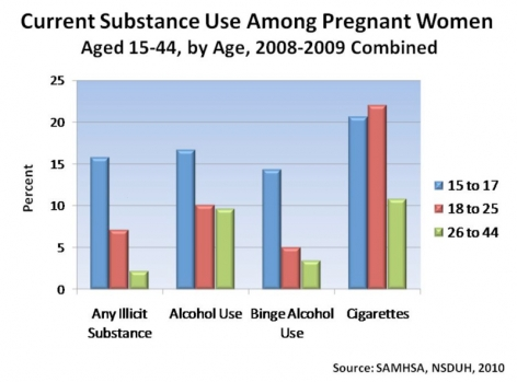 Drug Abuse among Pregnant Women in the U.S.