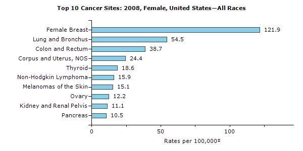 Cancer and Women