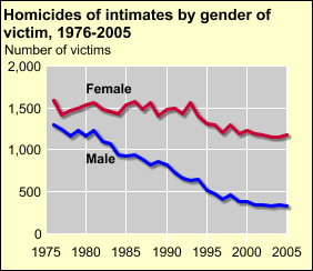 DOJ Homicides of intimates