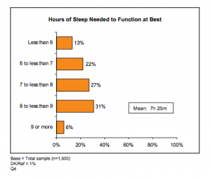 How much sleep to function at your best