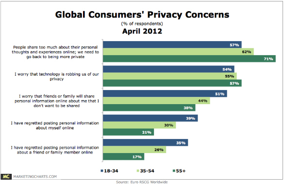 Global Concerns of Internet Privacy