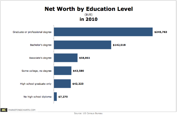 Net Worth by Education Level, 2012