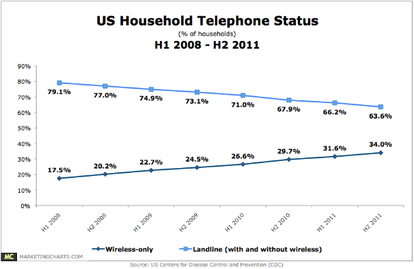 Landline and Cellular Phone Trends, 2011
