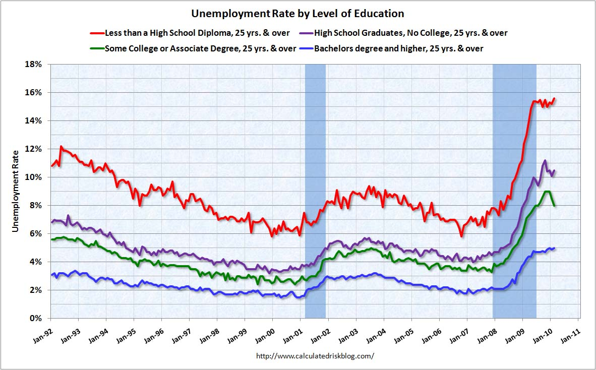 Unemployment by Educational Level