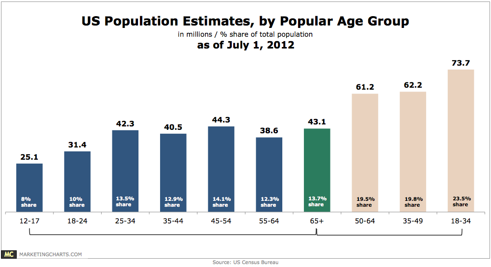 US Census July 2013 Population Estimates