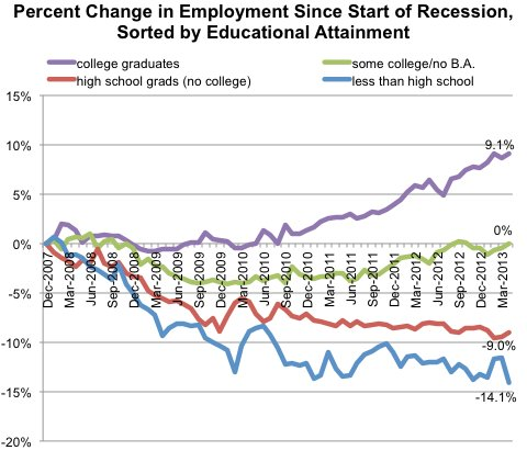 Education and Employment Trends