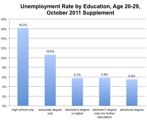 Education and Unemployment