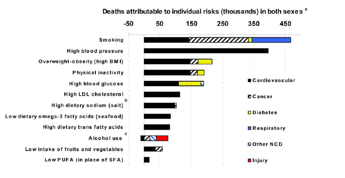 Smoking - leading cause of preventable deaths