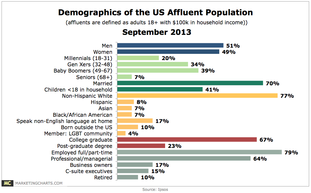 Demographics of the Rich