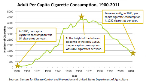 CDC US Tobacco Use