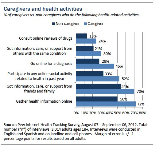 Family Caregivers are Wired for Health