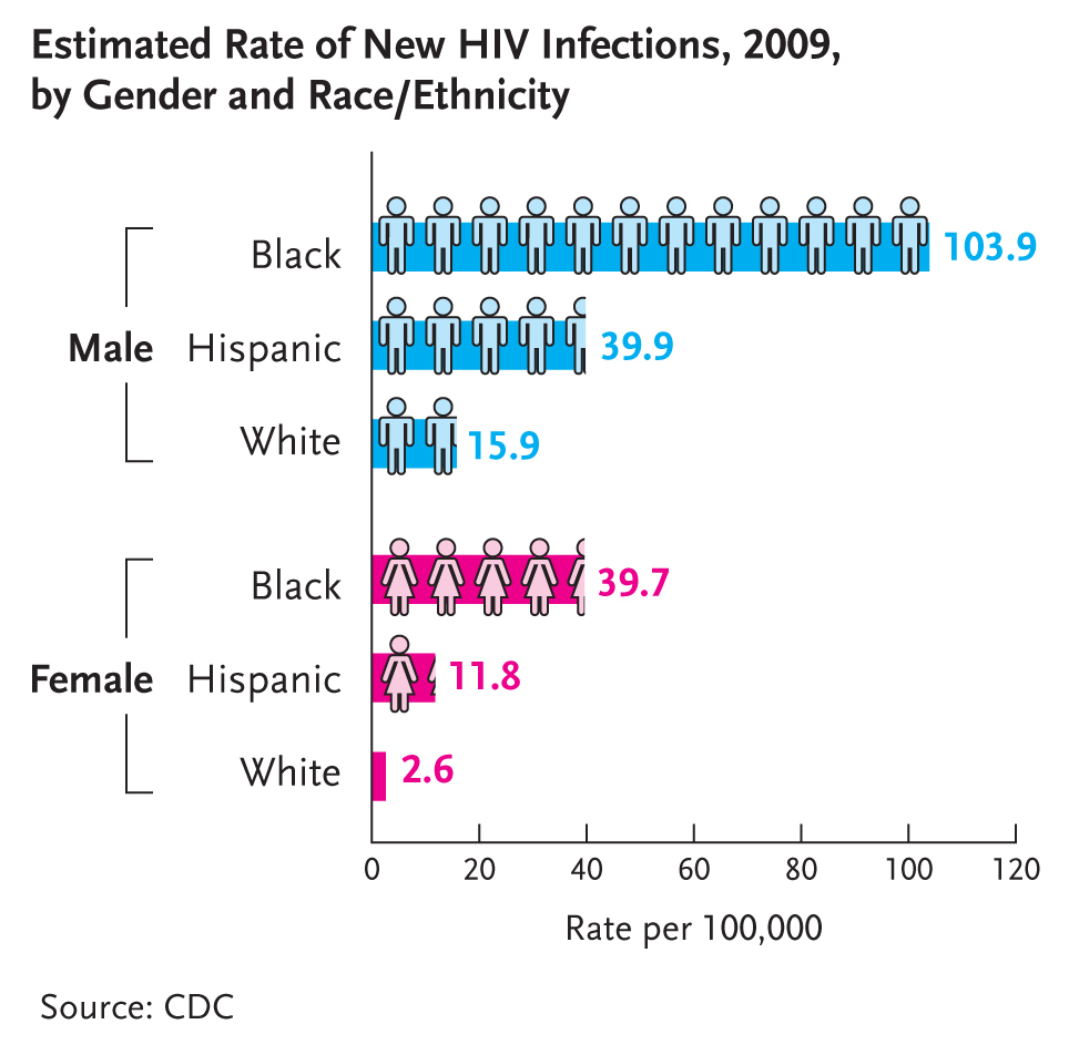 CDC HIV stats for Men and Women