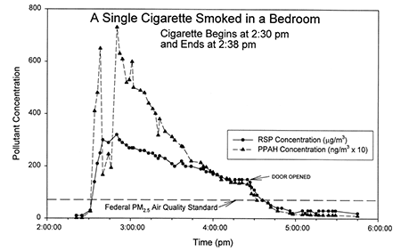 Effects of smoking in a closed bedroom