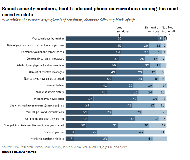 PEW Privacy Concern
