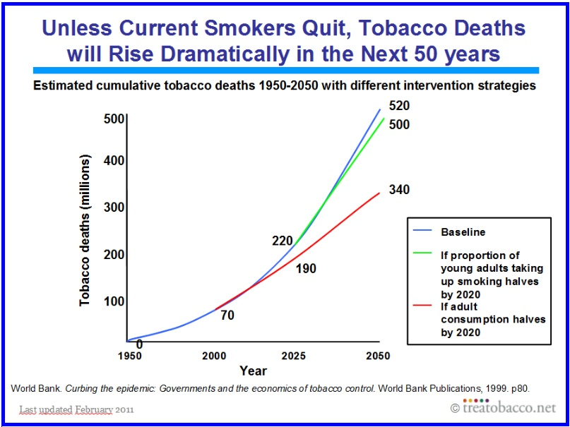 Tobacco deaths will rise if we don't stop smoking
