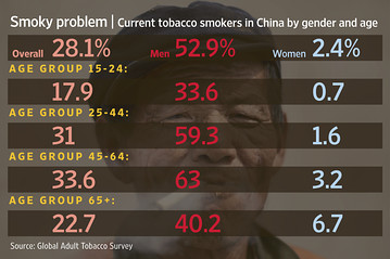 Smoking in China