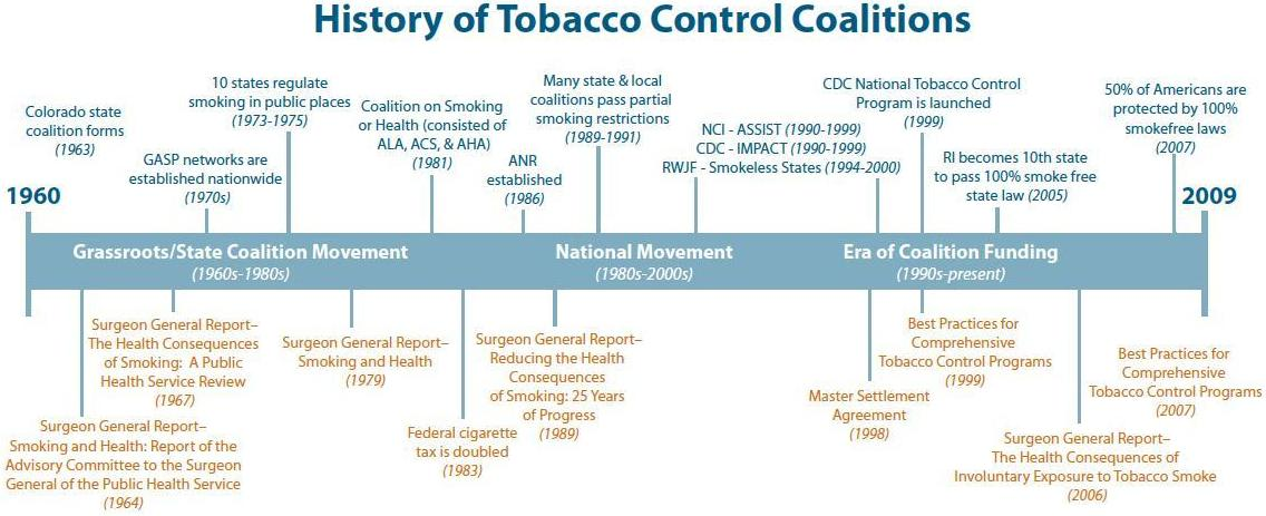 Coalitions and tobacco