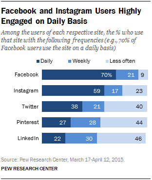 Social Media Use Frequency
