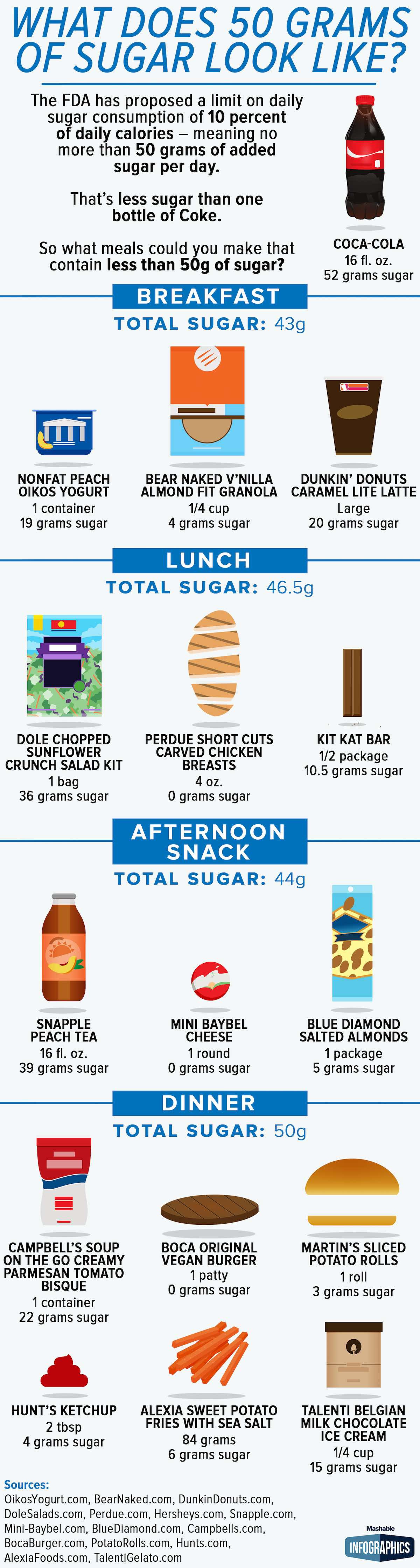 50 Grams of Sugar