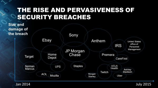 The Rise and Pervasiveness of Security Breaches