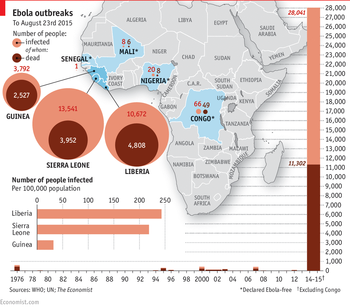 August 2015 Ebola stats