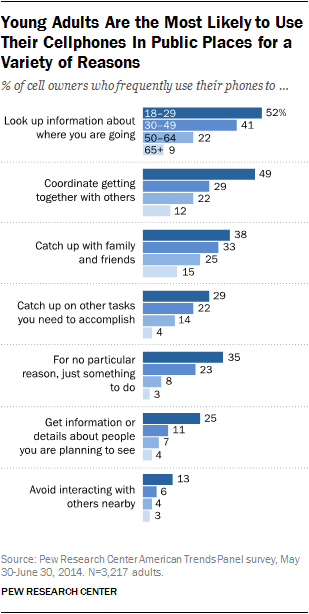 18-29 year old reasons for cell phone use