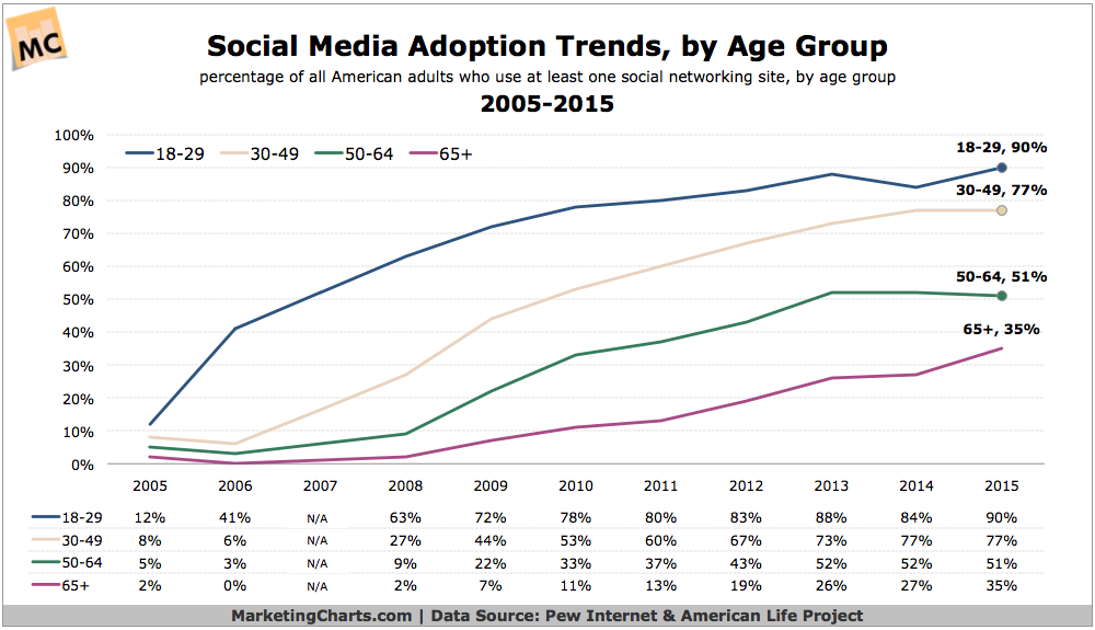 online social media update adoption trends by demographic