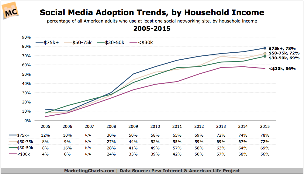 Social Media Adoption Trends, by Income
