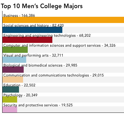 Public Health top college majors