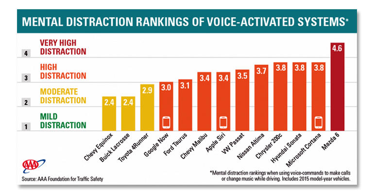 Voice-activated distractions