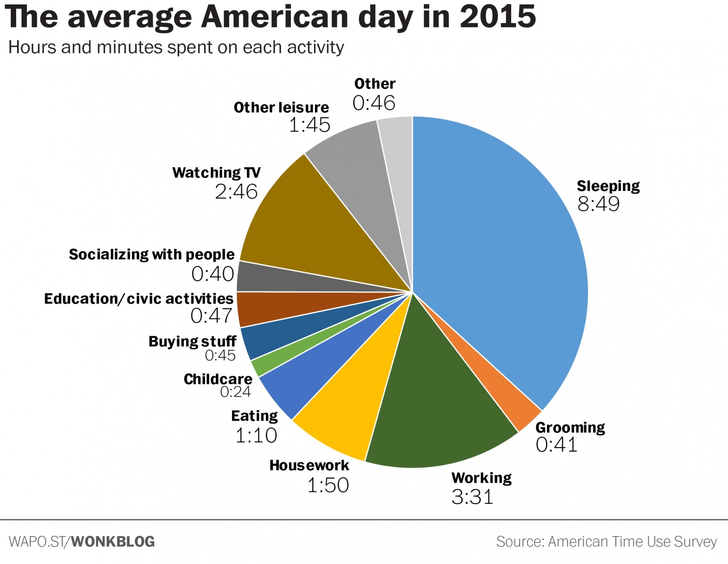 2015 Average American Day