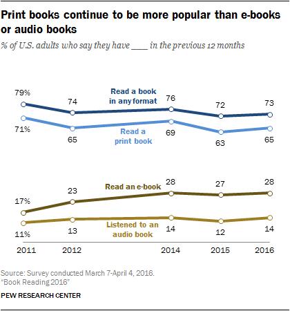 Book Reading stats
