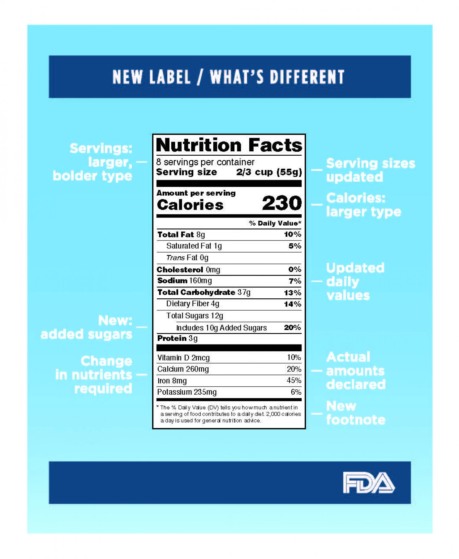 FDA Food Label