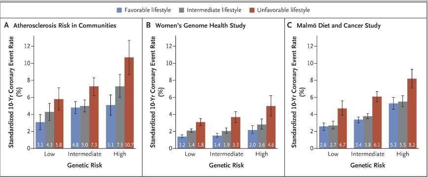Genes, Lifestyle and Coronary disease