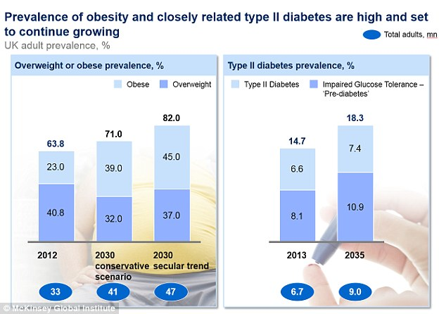 Obesity and Diabetes