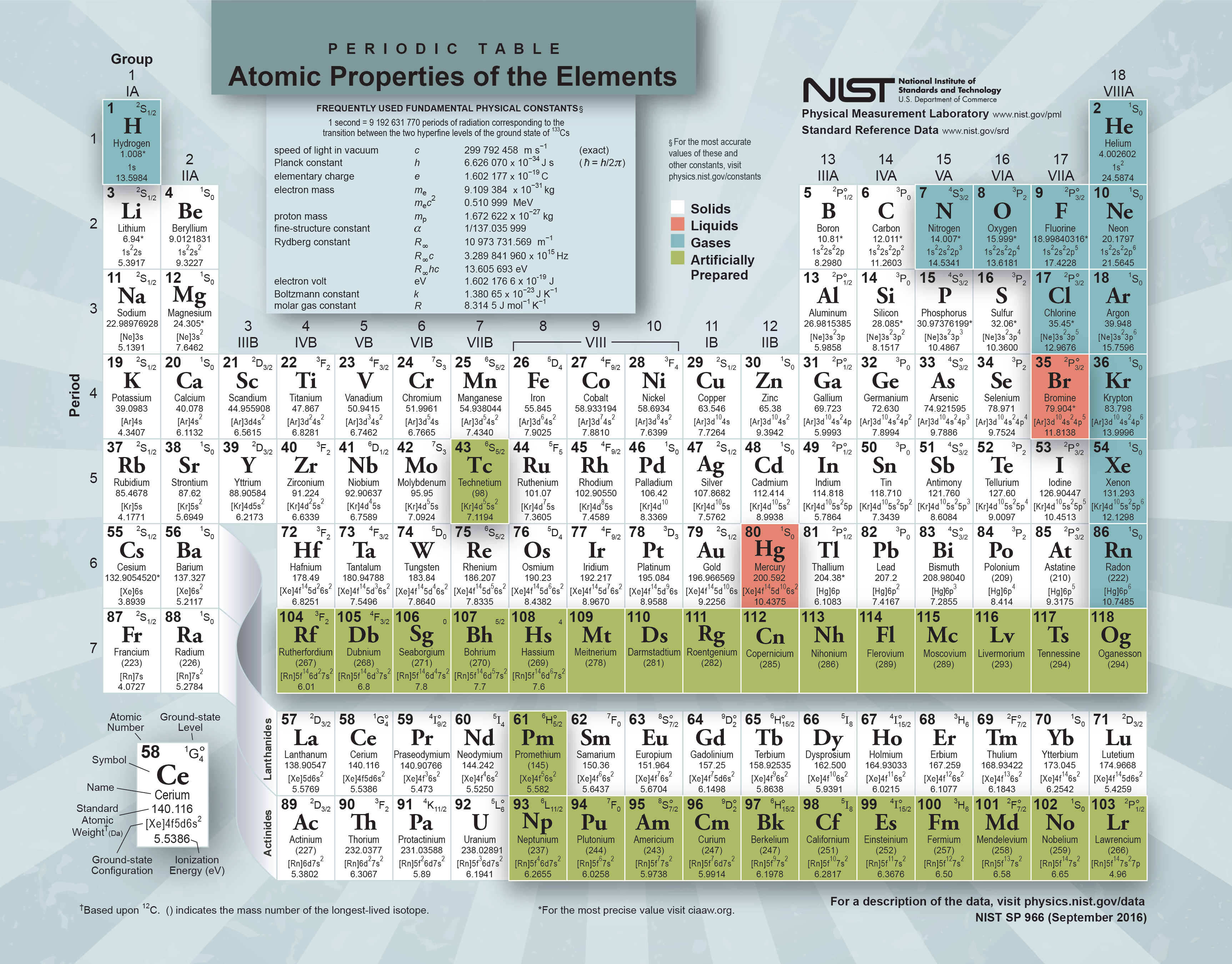 S for kids of all agesonly welcome periodic table baditri Images